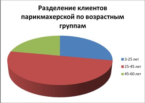 Маркетинговое исследование рынка парикмахерских услуг
