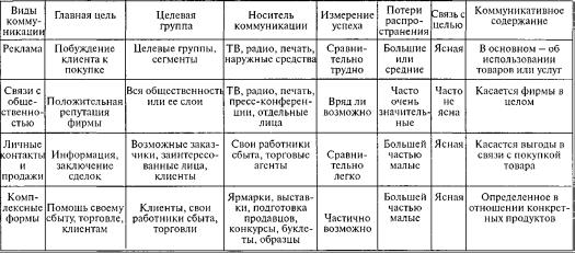 Панкрухин а п маркетинговые коммуникации книга
