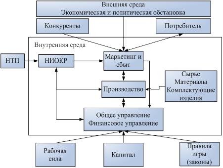 Проблемы системы управления сбытом