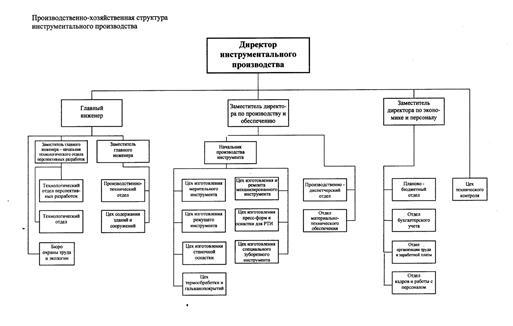 Схема производственной структуры предприятия и цеха
