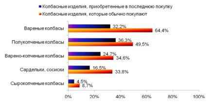 импорт колбасы белорусской юфо пропусти!Привнести интерьер