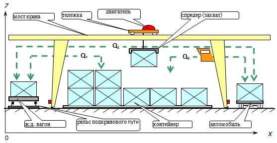 Инструкция по погрузке груза в вагоны