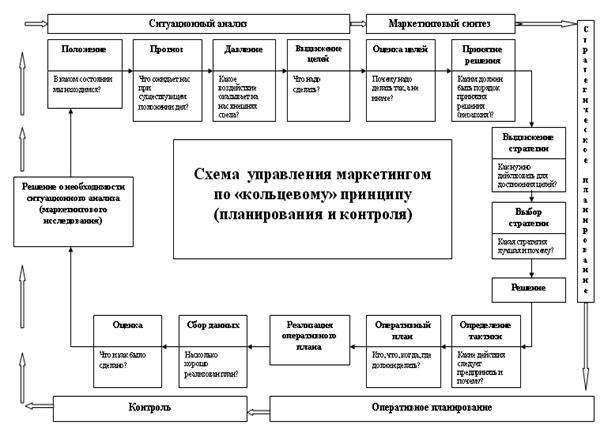 Организация отдела продаж схемы