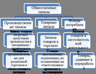 Понятие значение товарных запасов и оборачиваемости в торговле  Рисунок 2 Классификация запасов товаров по месту в процессе воспроизводства