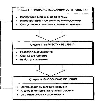 Процесс и методы принятия решений Совершенствование системы  Процесс и методы принятия решений Совершенствование системы выработки управленческих решений на предприятии на примере ЗАО РТК