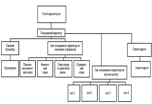 Организационная структура предприятия косметики
