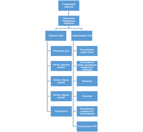 Структура декора