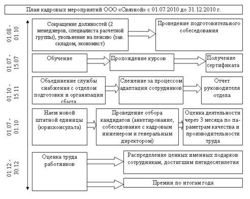 разработка рекомендаций по совершенствованию организационной структуры