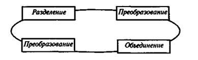 Закон единства анализа и синтеза