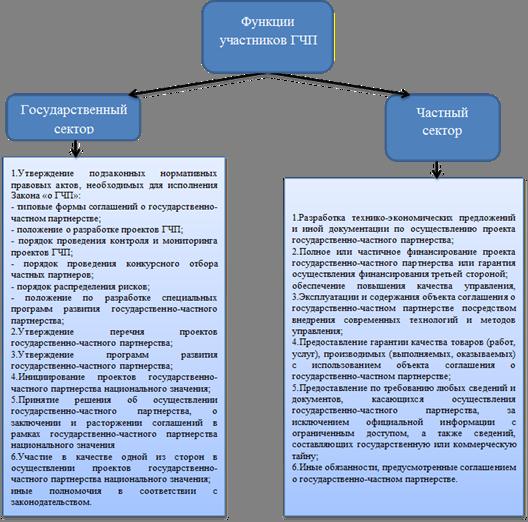 Direct digital  портфолио  гчп в россии