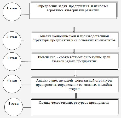 Как сделать анализ структуры организации