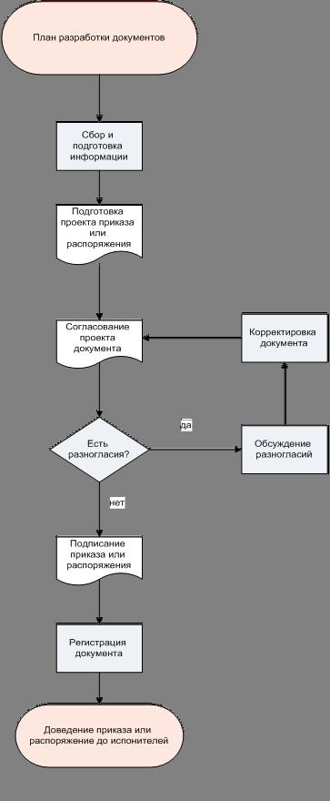 Схема разработки нормативных документ