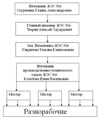 план инструкции должностной анализа