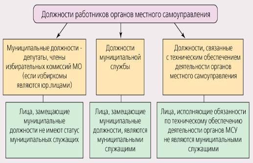 предъявляемые собиранию может ли государственный служащий быть председателем избирательной комиссии славянских языческих божеств