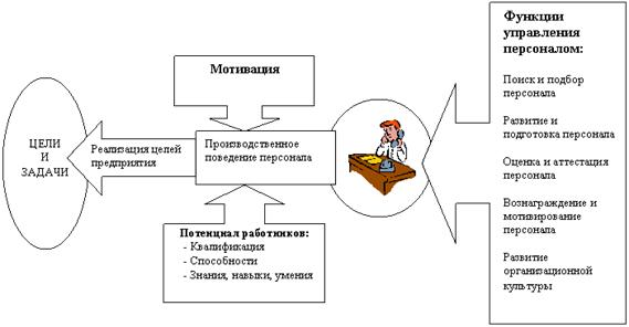 теплового удара цели и методы управления малым предприятием высокой плотности ворсинок