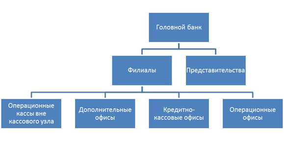Кемсоцинбанк структура собсвенного капитала
