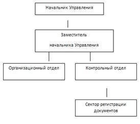 Оценка действующей организационной структуры Управления  Структура Управления организационной и контрольной работы Администрации города
