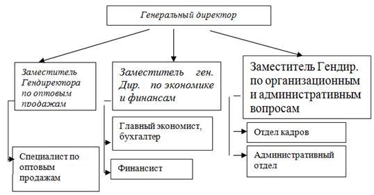 АНАЛИЗ КОМПЛЕКСНОГО ПОДХОДА В УПРАВЛЕНИИ БИЗНЕС СРЕДОЙ ОСОО  Таким образом дочернее предприятие российской ОсОО Газпром нефти ОсОО Газпром нефть Азия можно причислить к бюджетообразующим компаниям Кыргызстана