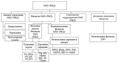 Структура ОАО РЖД, ОАО РЖД