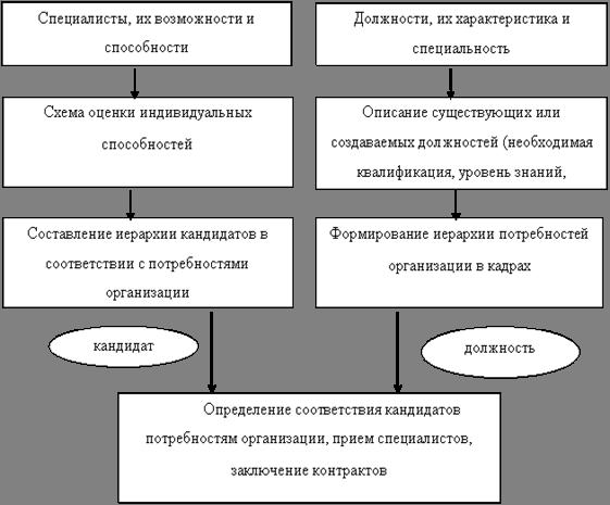Организация конкурса как управление