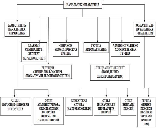 Организационная структура пенсионного фонда рф схема Курсовая работа пенсионный фонд российской федерации bestreferat ru