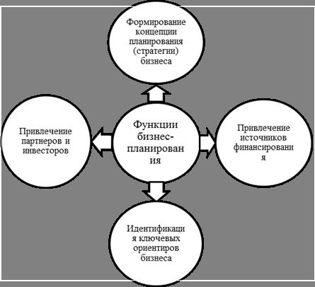 Основы бизнеса  osnbisnru