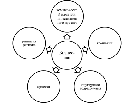 Бизнес план коммерческой идеи бизнес идеи быстрое питани