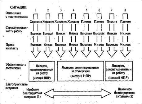 Ситуационная Модель Руководства Ф. Фидлера