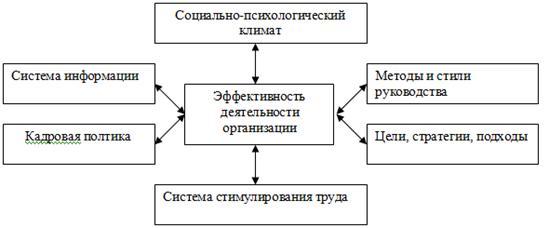Создание благоприятного психологического климата в коллективе тест