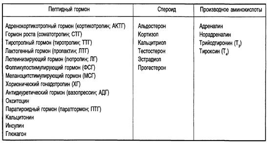 Пептиды классификация и строение стероиды женщин