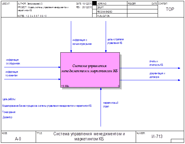 Нотация idef0 контекстная диаграмма стоп реклама для яндекс браузера