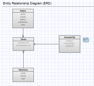 the entity relationship diagram Entities and attributes entity: an object that is involved in the enterprise and that be distinguished from other objects(not shown in the er diagram--is an instance).