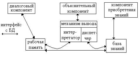 Реферат на тему Экспертные системы Структура экспертных систем  Объяснительный компонент объясняет как система получила решение задачи или почему она не получила решение и какие знания она при этом использовала
