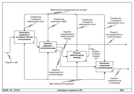 Индексная система раскладки медицинских карт