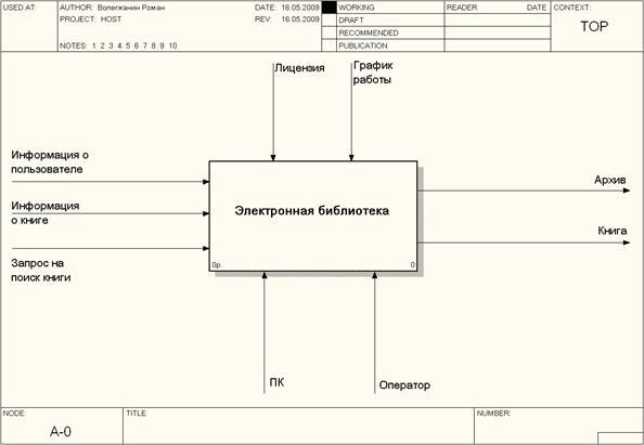Описательная часть Контекстная диаграмма бизнес процесса решаемой  Описательная часть