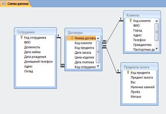 Схемой реляционной базы