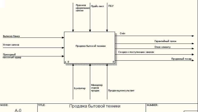Моделирование бизнес процессов bpwin контекстная диаграмма контекстная тизерная реклама