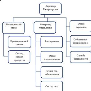 Введение Аналитическая часть Анализ организационно экономической  служба предотвращения внештатных ситуаций