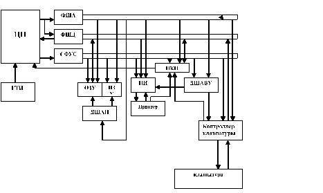 Функциональные схемы мп