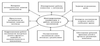 Отчет о прохождении практики в МБДОУ № Формирование  Рисунок 3 Взаимодействие логопеда и воспитателя группы За время прохождения практики