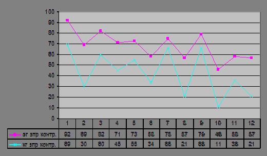 Контрольный эксперимент анализ результатов Формирование  После проведения формирующего эксперимента который длился 3 месяца было проведено контрольное изучение в задачу которого входило проанализировать