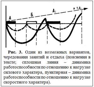 Принцип гетерохронности восстановительных процессов