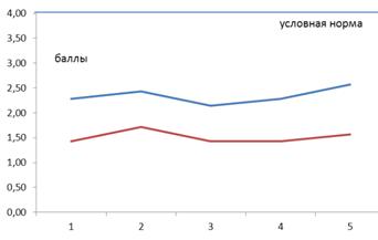 Контрольный эксперимент Логопедические технологии по  Сравнение результатов диагностики речеслухового восприятия и фонематических функций констатирующий контрольный эксперименты баллы