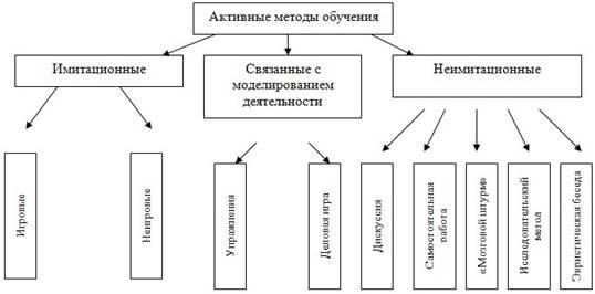 Как методы обучения связаны с моделированием