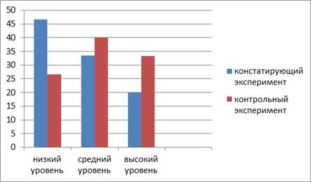 Опытно экспериментальное исследование эстетического воспитания  Гистограмма 1 Сводные результаты констатирующего и контрольного этапов эксперимента