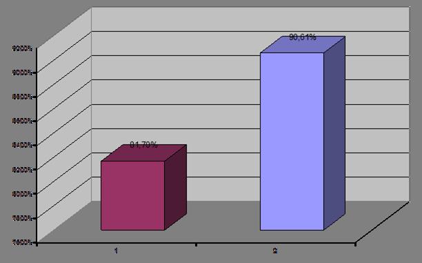 Контрольный эксперимент и его анализ Особенности формирования  В задании третей части нужно было самостоятельно воспроизвести достаточно простой по структуре и небольшой по объему текст знакомой сказки Репка