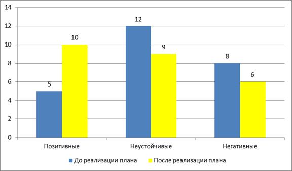 Анализ результатов реализации программы формирующего эксперимента  Анализ результатов реализации программы формирующего эксперимента контрольный эксперимент Организация социально педагогической деятельности социального