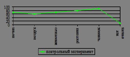 Контрольный эксперимент Организация внеклассной работы по  Контрольный эксперимент