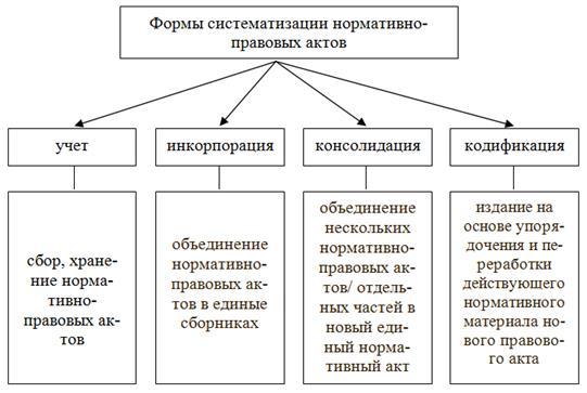 Систематизация нормативно-правовых актов курсовая