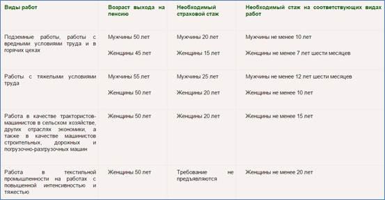 Закон о расчете пенсии 2016